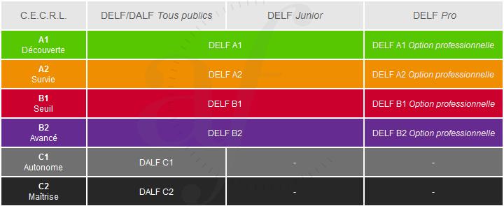 DELF-DALF-diplomes